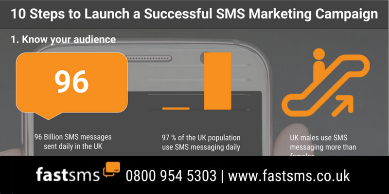 10 Steps to Launch a Successful SMS Marketing Campaign | Fastsms