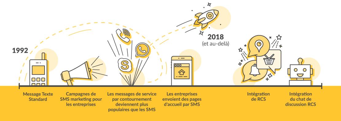 l'évolution des SMS