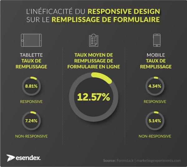 Infographie responsive design et formulaire mobile
