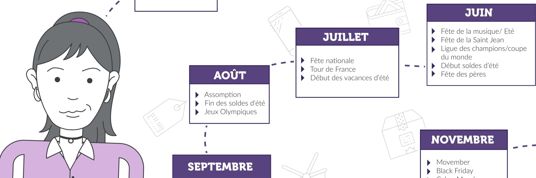 dates clés E-commerce