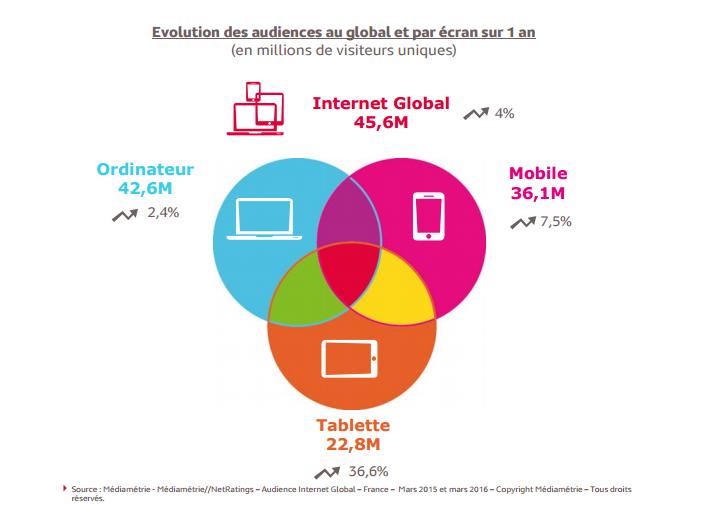 Evolution-audiences-écrans