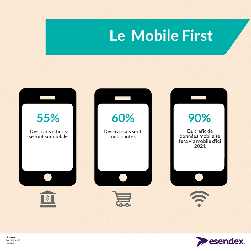 France et mobile first