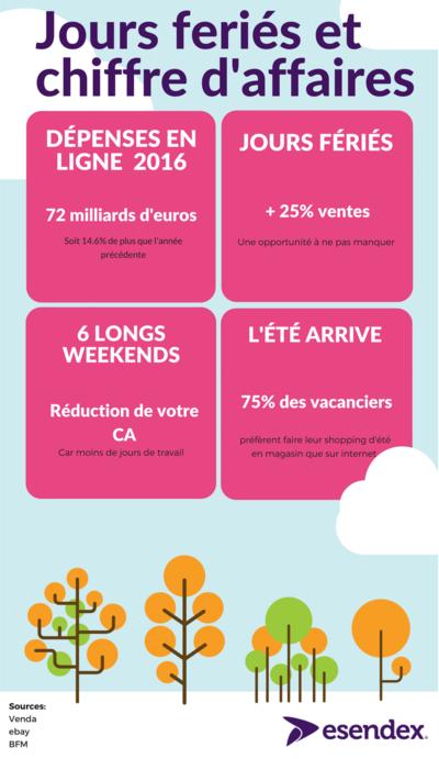 Infographie vacances et chiffre d'affaires