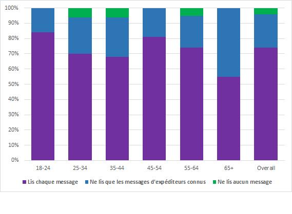 Le taux d'ouverture des SMS en 2018