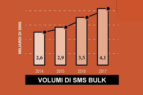 6 step per una campagna SMS bulk di successo - volumi 2017