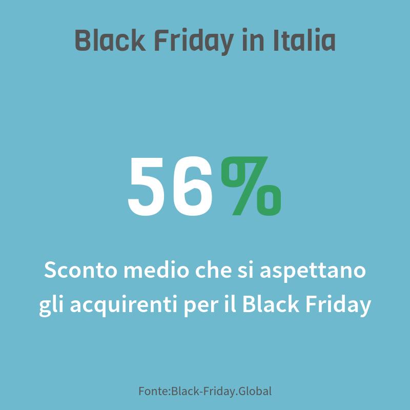 Dati Black Friday 2018 - Sconto medio che si aspettano gli acquirenti italiani