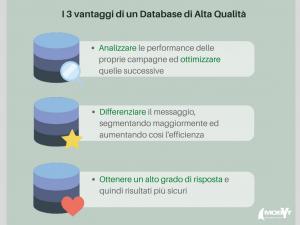 I 3 vantaggi di un Database di Alta Qualità