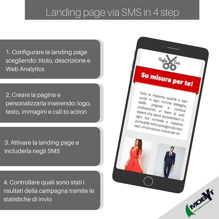 Landing page via SMS come realizzarle