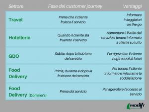 sms e customer journey tabella riassuntiva