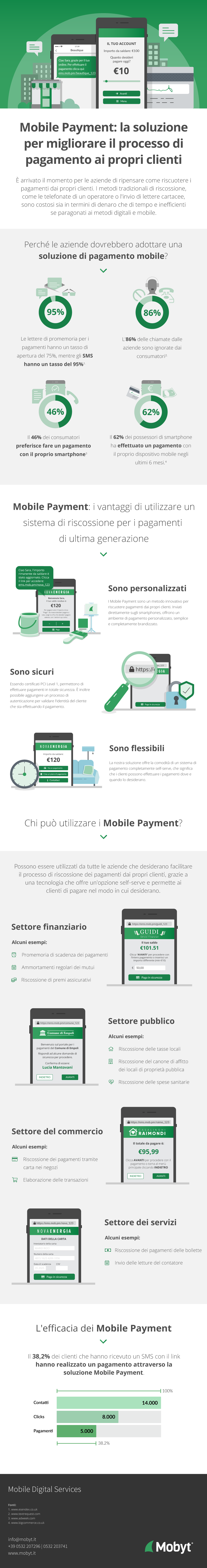 Mobile Payment Infografica  - Pagamento tramite link