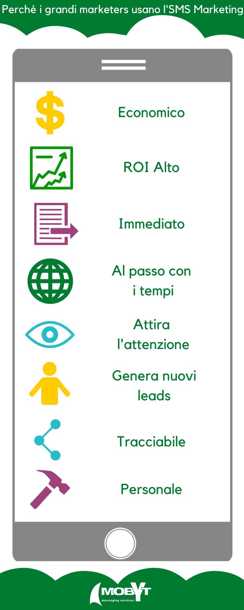 invio di sms-infografica