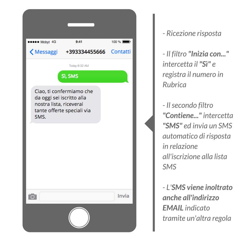inoltro automatico degli SMS