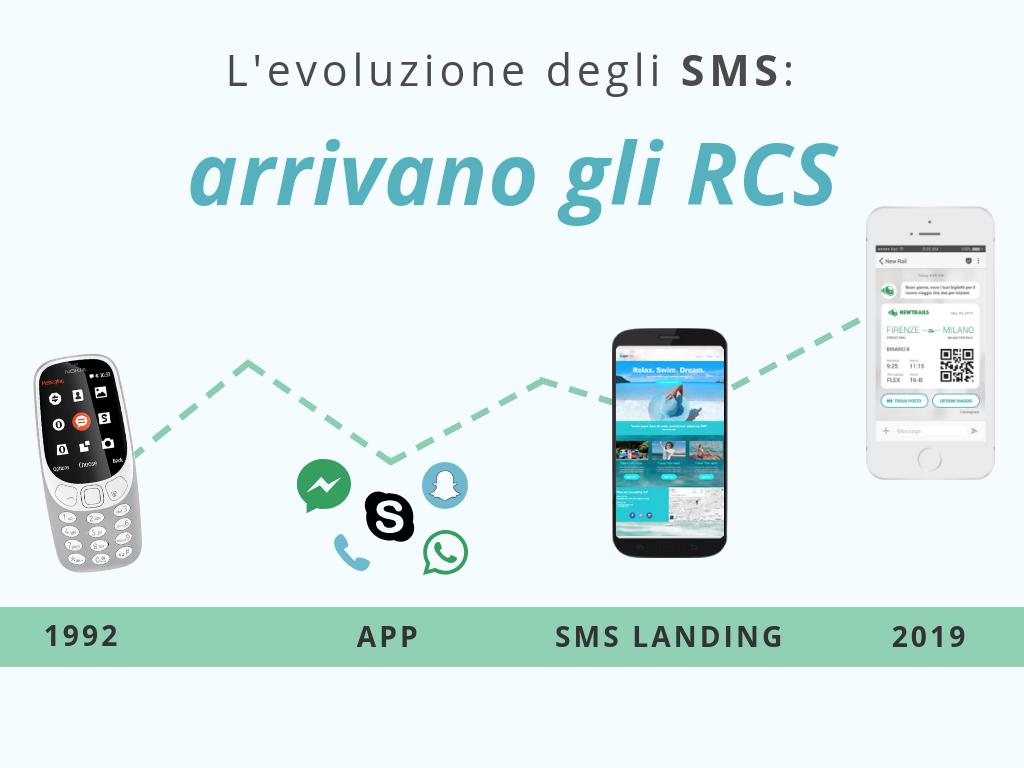 evoluzione-sms-arrivano-gli-rcs