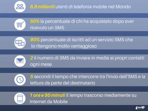Statistiche dell'SMS Marketing Infografica