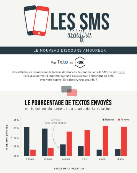 Relations amoureuses et le SMS