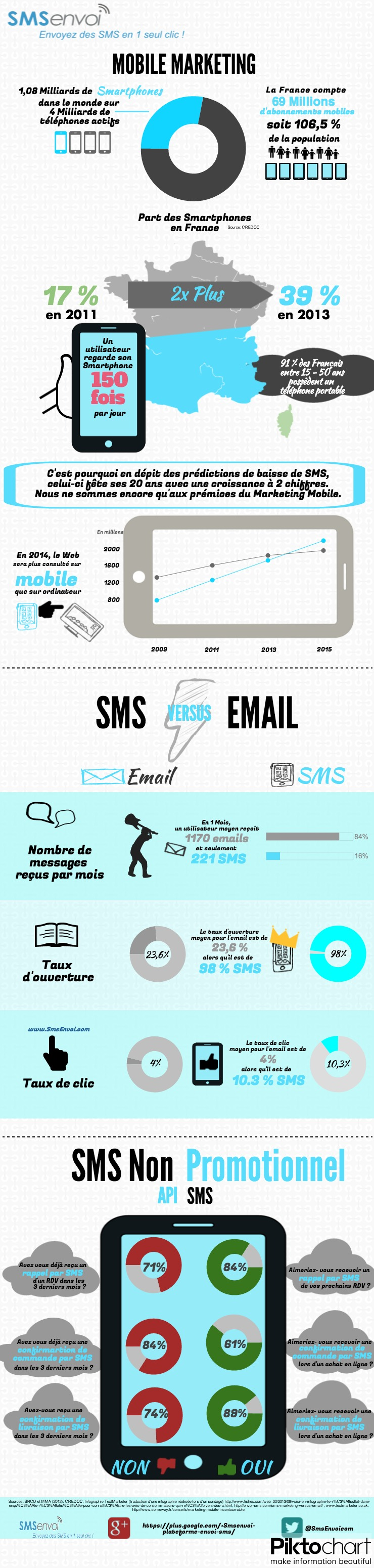 Infographie Marketing Mobile