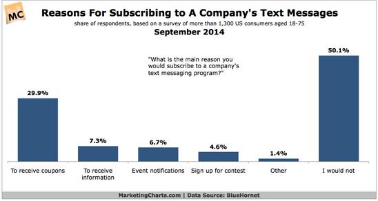 Raisons pour recevoir du SMS Marketing