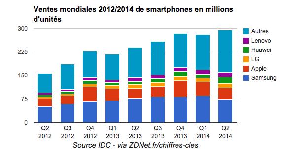 Vente de Smartphones