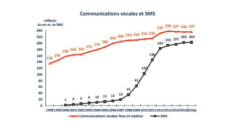 Consommation SMS et mobile. Source: ARCEP
