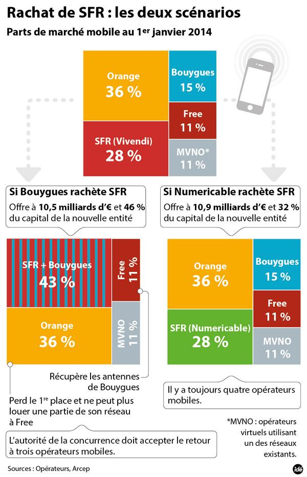infographie Rachat SFR
