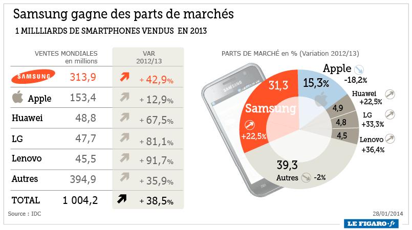 smartphones infographie