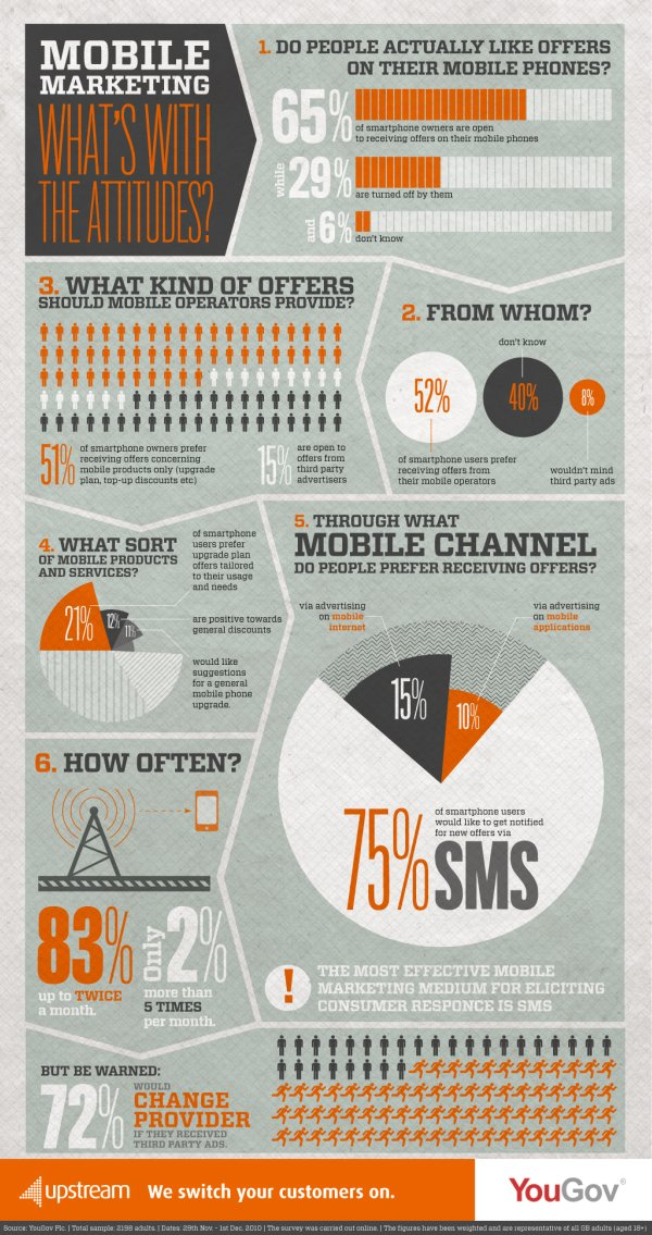 Sms Infographie