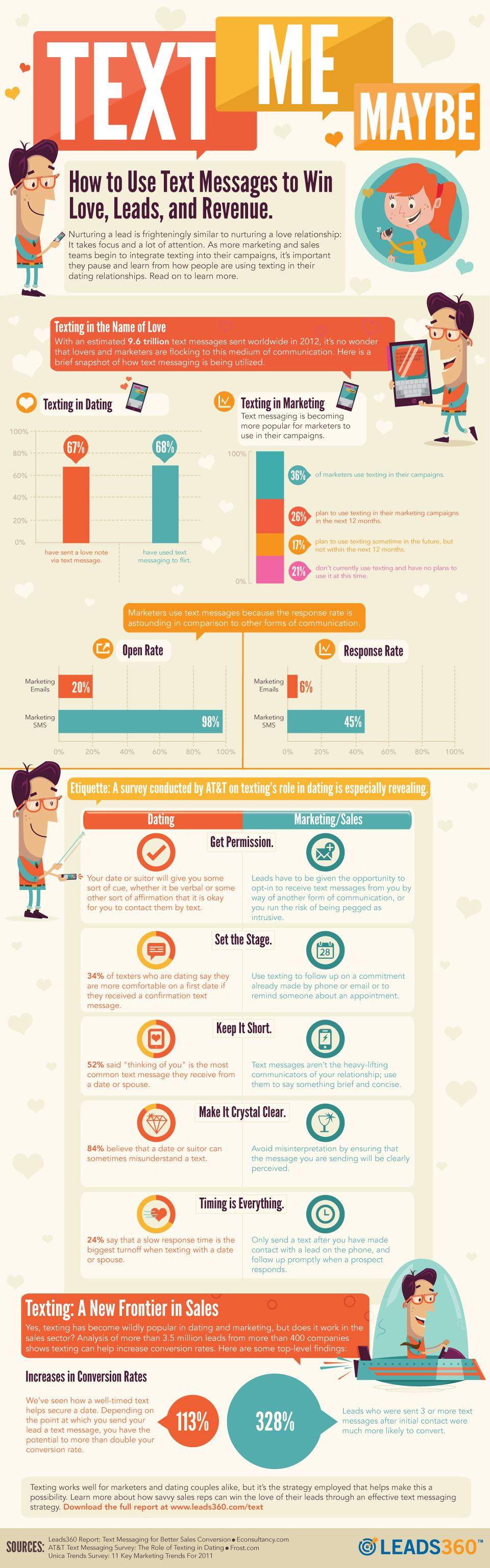 Infographie SMS et Infographie SMS et Amour