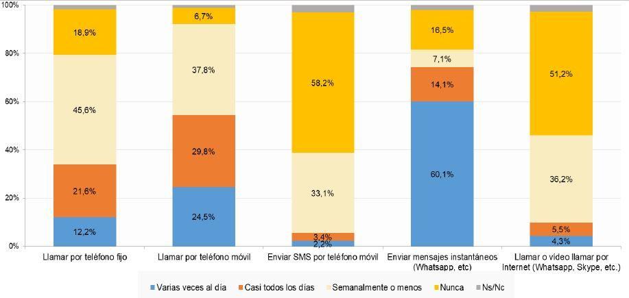 porcentaje de la poblacion que envía SMS