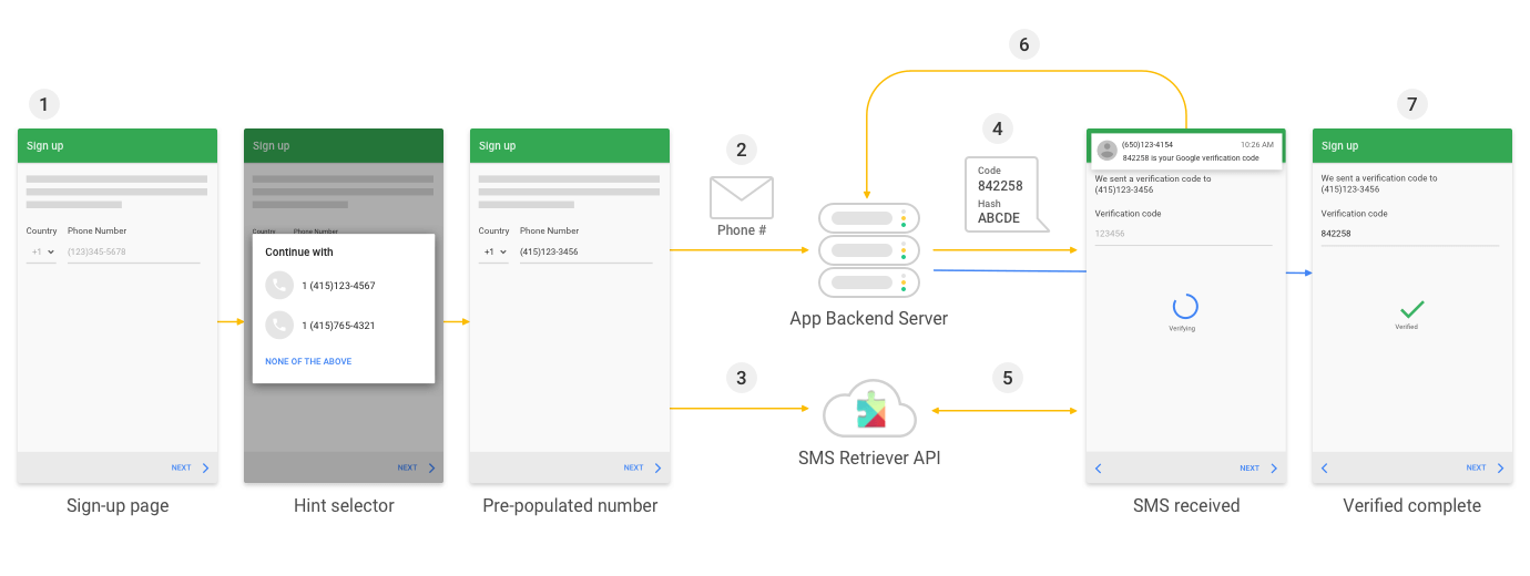Esquema de SMS Retriever API