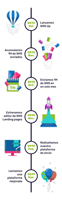La historia de SMS Up mes a mes.