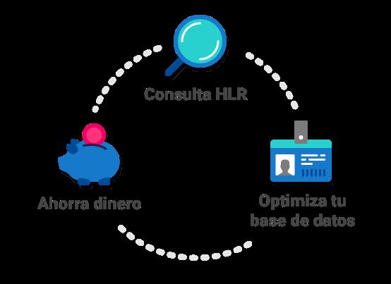 Consultas HLR Lookup