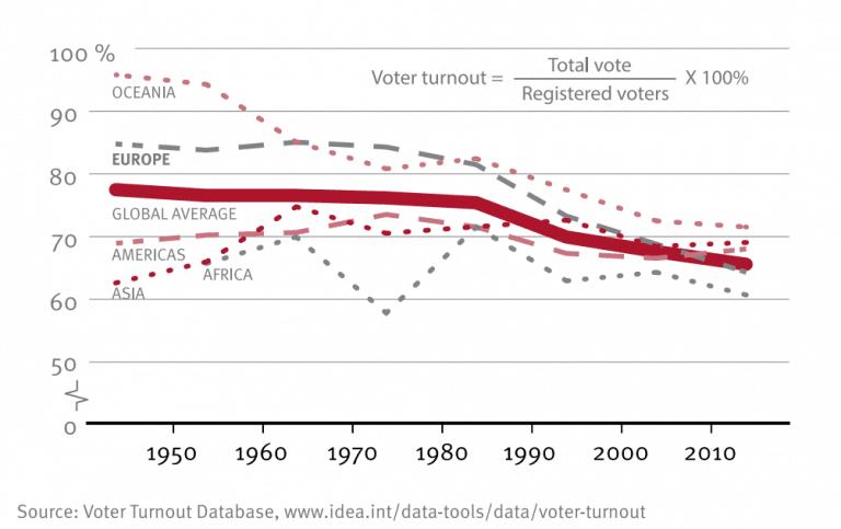 Gráfico de abstención electoral mundial