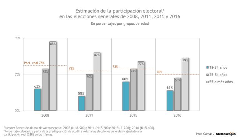 Participación electoral por edad