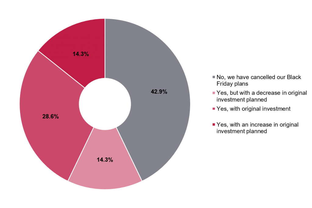 Survey results from German businesses to question - What percentage of businesses are going ahead with their Black Friday campaigns?