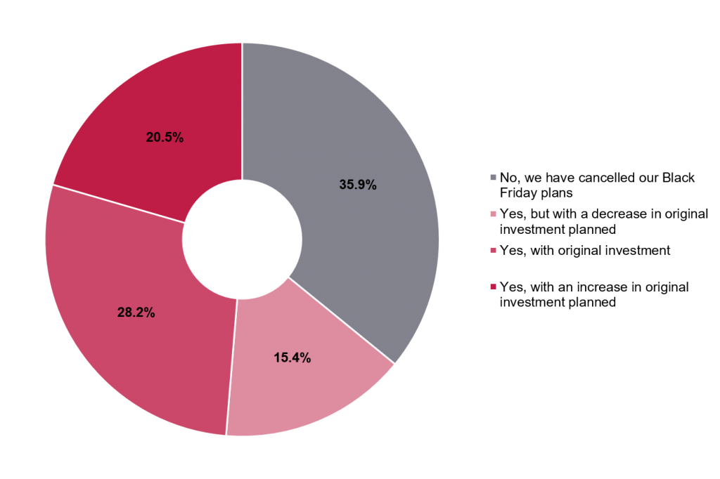 Survey results from Italian businesses to question - What percentage of businesses are going ahead with their Black Friday campaigns?
