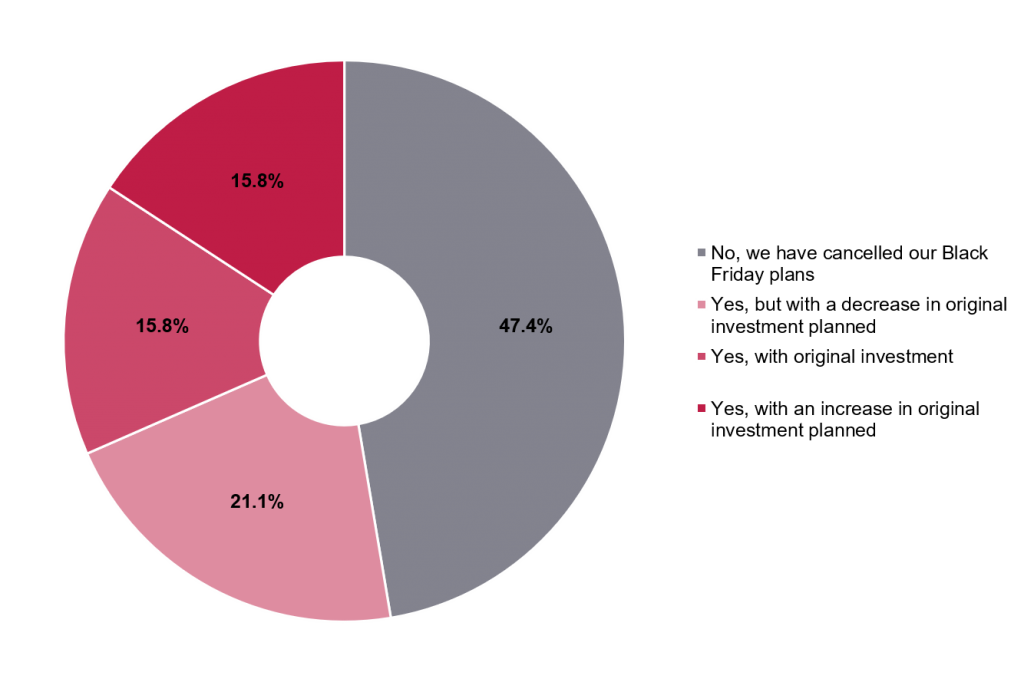 Survey results from Spanish businesses to question - What percentage of businesses are going ahead with their Black Friday campaigns?