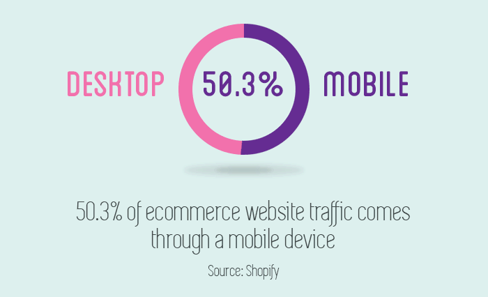 10 mobile marketing statistics in a moving infographic GIF