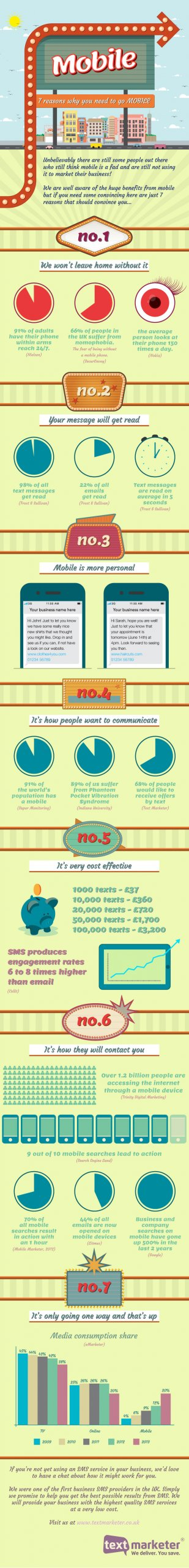 Text Marketer infographic - 7 reasons why your business needs to go mobile