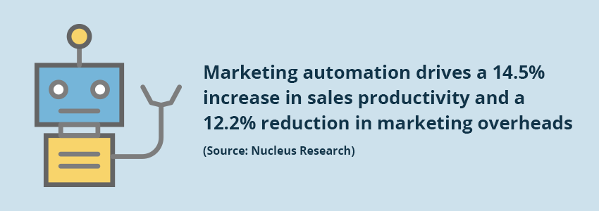 Marketing automations stat