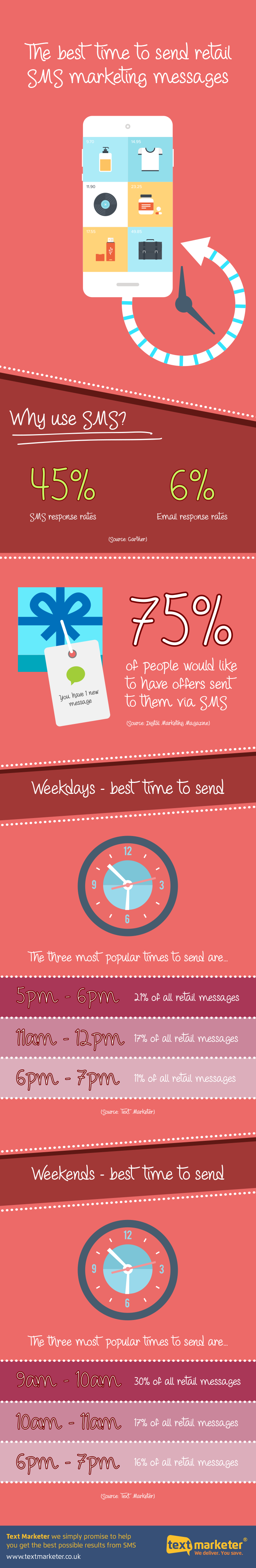 The best time to send retail SMS marketing messages