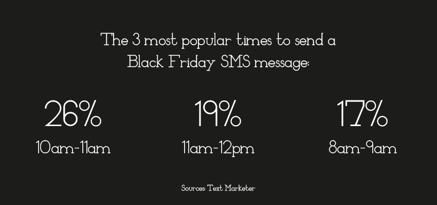 Times to send on Black Friday