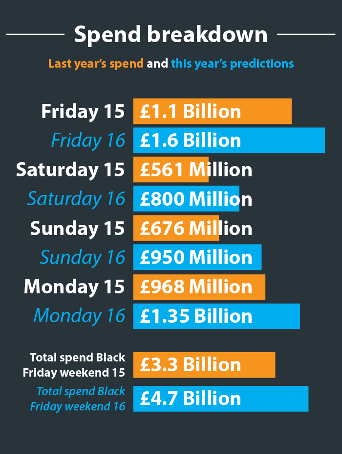 Black Friday spend breakdown