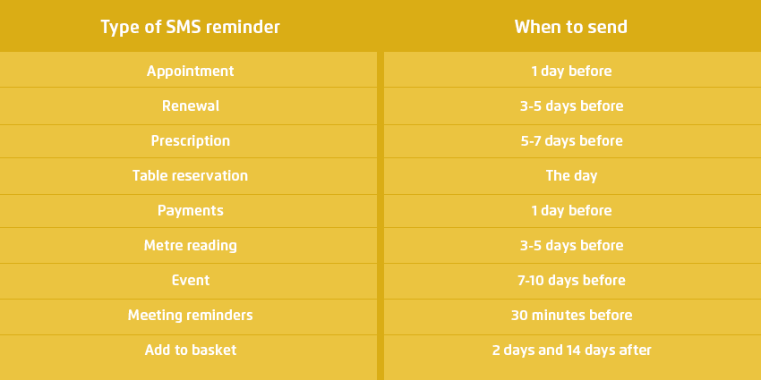 Types of SMS reminders and when to send