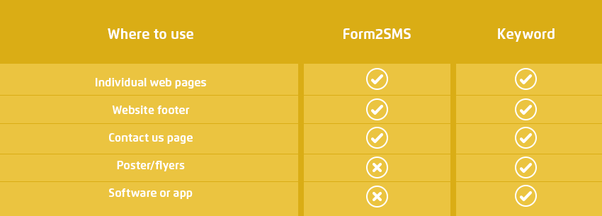 Whare to use Form2SMS and keyword