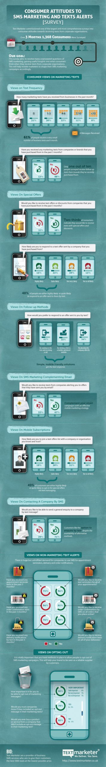 Text Marketer consumer attitudes to sms marketing infographic
