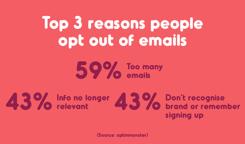 Opt out marketing stats