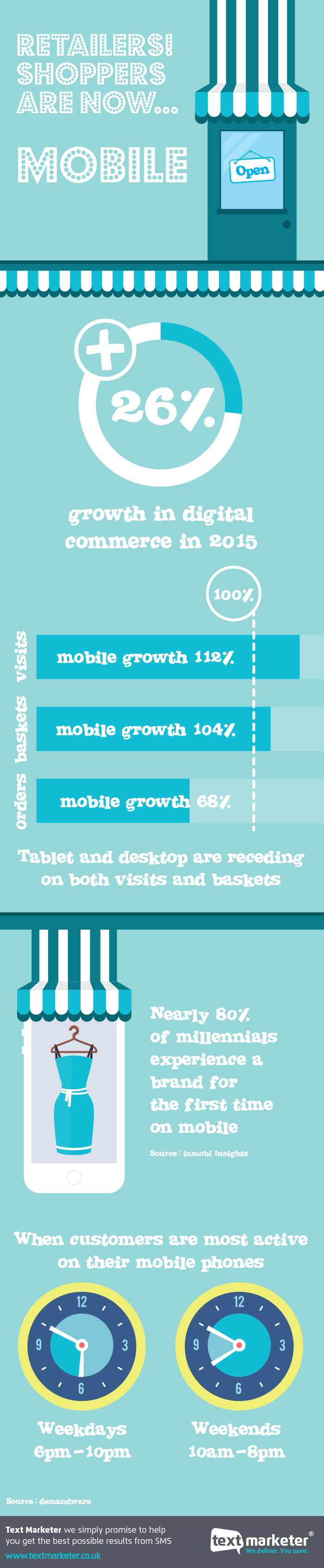Text Marketer retail shoppers now mobile infographic