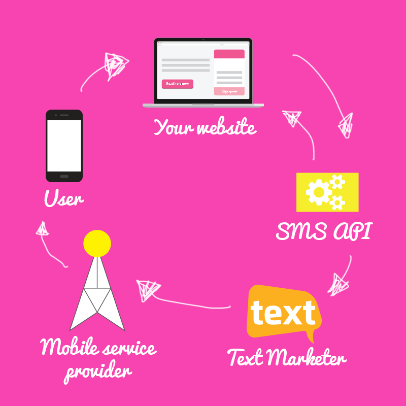 SMS-API