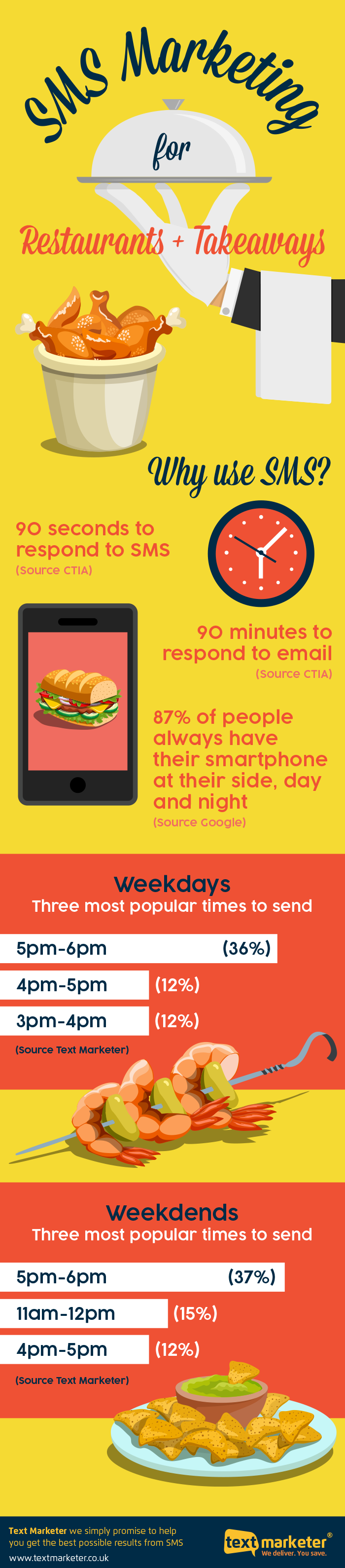 SMS marketing for food infographic
