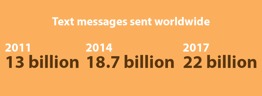 SMS sends worldwide